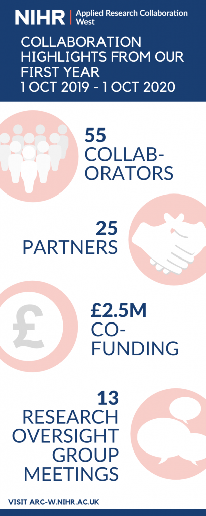 Infographic showing ARC West collaboration highlights: 55 collaborators, 25 partners, £2.5m in co-funding, 13 research oversight group meetings