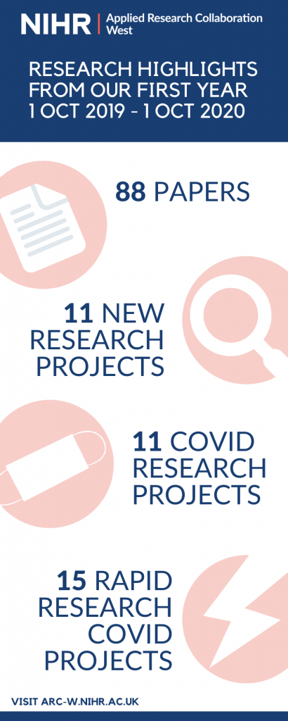Infographic showing ARC West research highlights: 88 papers, 11 new research projects, 11 COVID research projects, 15 rapid research COVID projects